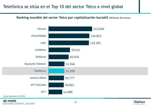 DISCOVER, DISRUPT, DELIVER 12 Telefónica se sitúa en el Top 10 del sector Telco a nivel global Ranking mundial del sector ...
