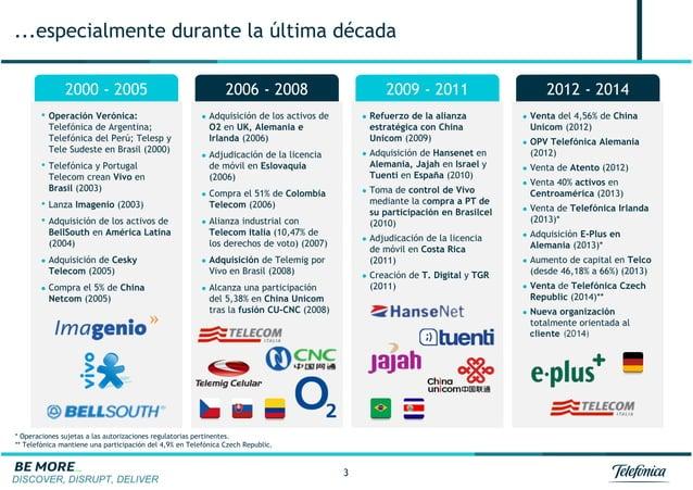 DISCOVER, DISRUPT, DELIVER 3 ...especialmente durante la última década 2009 - 2011 2012 - 20142000 - 2005 2006 - 2008 • Op...