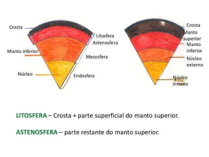 Crosta<br />Crosta<br />Manto superior<br />Litosfera<br />Astenosfera<br />Manto <br />inferior<br />Manto inferior<br />...