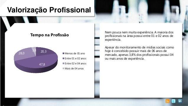 Valorização Profissional Tempo na Profissão  28,0  3,8  20,3  Menos de 01 ano Entre 01 e 02 anos  47,8  Entre 02 e 04 anos...