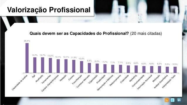 Valorização Profissional Quais devem ser as Capacidades do Profissional? (20 mais citadas) 26,4%  13,7% 13,7% 13,2%  12,1%...