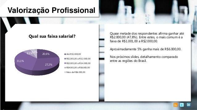 Valorização Profissional Qual sua faixa salarial?  5,0% 6,1% 31,1%  Quase metade dos respondentes afirma ganhar até R$2.00...