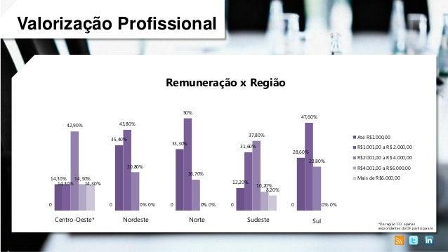 Valorização Profissional Remuneração x Região 50%  47,60%  43,80%  42,90%  37,80%  35,40%  33,30%  31,60%  Até R$1.000,00 ...