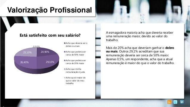Valorização Profissional Está satisfeito com seu salário? Acho que deveria ser o dobro ou mais  0,50% 23,10%  26,40%  20,9...