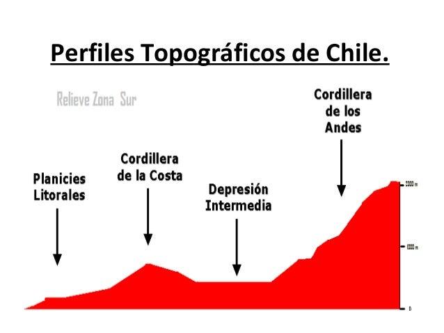 Perfiles Topográficos de Chile.