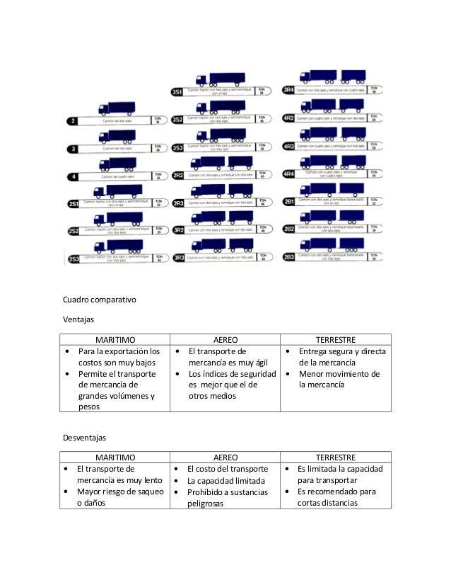 Cuadro comparativo Ventajas MARITIMO AEREO TERRESTRE • Para la exportación los costos son muy bajos • Permite el transport...