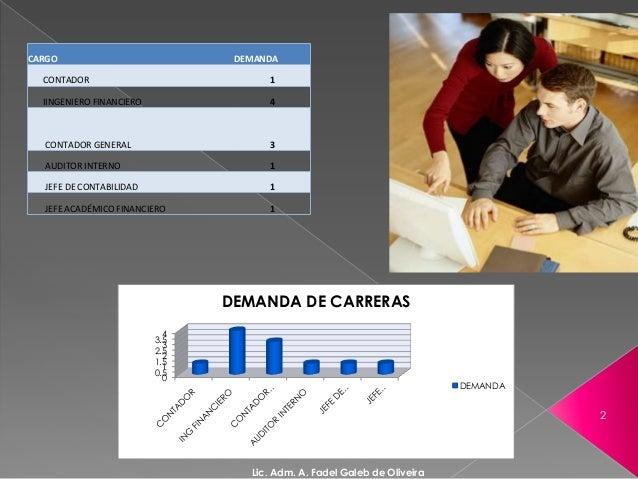 CARGO DEMANDACONTADOR 1IINGENIERO FINANCIERO 4CONTADOR GENERAL 3AUDITOR INTERNO 1JEFE DE CONTABILIDAD 1JEFE ACADÉMICO FINA...