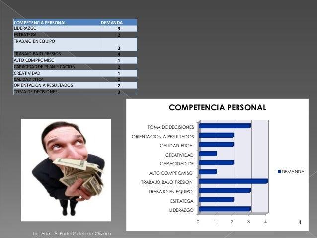 COMPETENCIA PERSONAL DEMANDALIDERAZGO 3ESTRATEGA 2TRABAJO EN EQUIPO3TRABAJO BAJO PRESION 4ALTO COMPROMISO 1CAPACIDAD DE PL...