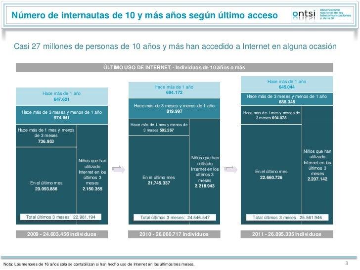 Perfil sociodemográfico de los internautas. Análisis de datos INE 2011 (ONTSI) -EN12 Slide 3
