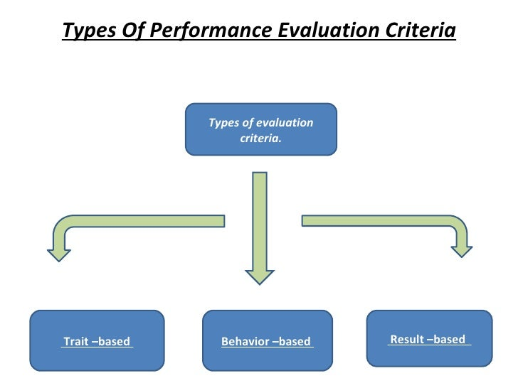 Types Of Performance Evaluation Criteria Types of evaluation criteria. Trait –based  Behavior –based  Result –based