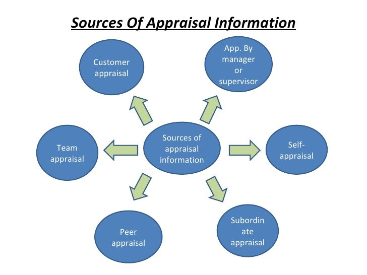 Sources Of Appraisal Information Sources of appraisal information Customer appraisal App. By manager or supervisor Self-ap...