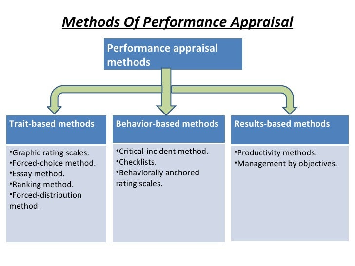 results based appraisal