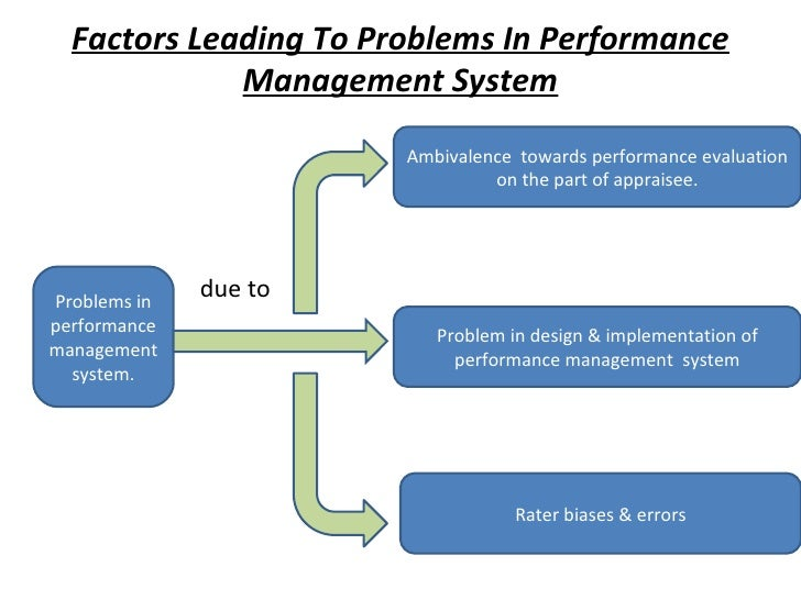 Factors Leading To Problems In Performance Management System <ul><li>due to  </li></ul>Problems in performance management ...