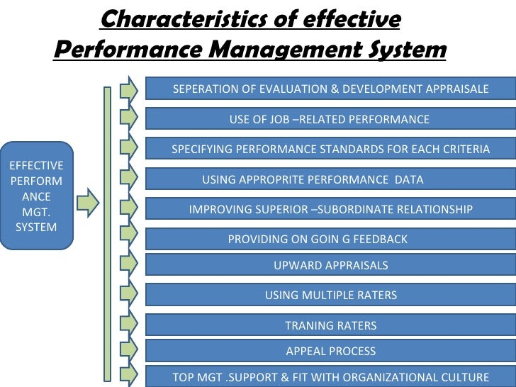 Performance Measurement System Design