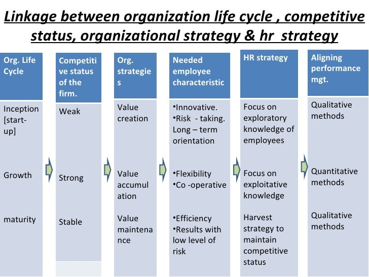 Linkage between organization life cycle , competitive status, organizational strategy & hr  strategy Org. Life  Cycle Ince...