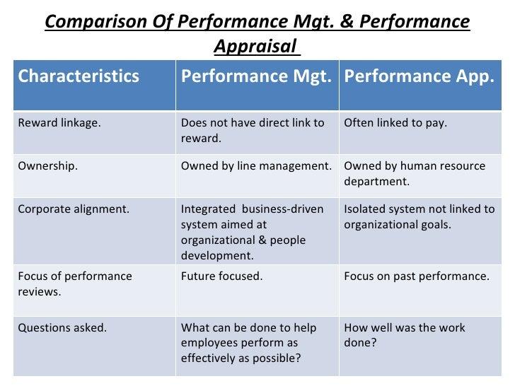 Comparison Of Performance Mgt. & Performance Appraisal  Characteristics Performance Mgt. Performance App. Reward linkage. ...