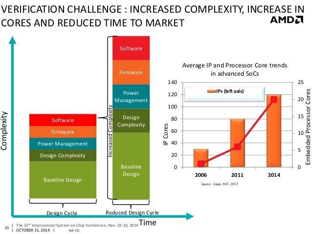 Overcoming Key Challenges Of Today S Complex Soc Performance Optimiz