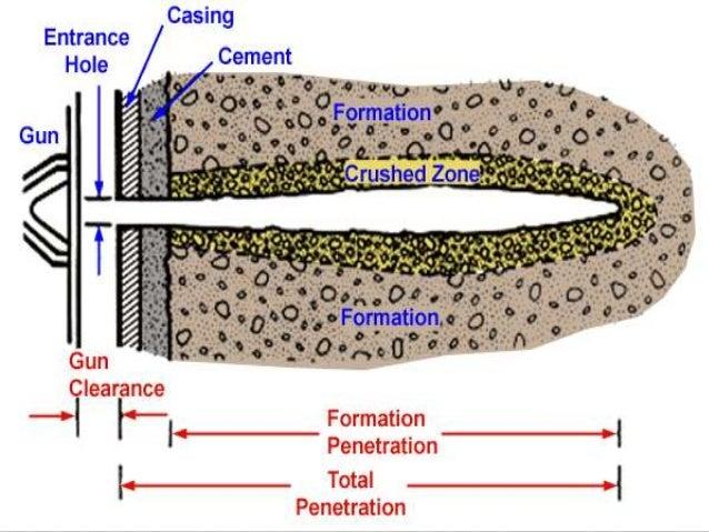 Shaped charge penetration equation