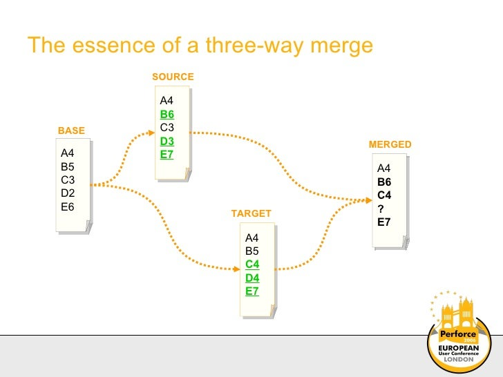 The essence of a three-way merge A4 B5 C3 D2 E6 A4 B5 C4 D4 E7 A4 B6 C3 D3 E7 A4 B6 C4 ? E7 MERGED BASE SOURCE TARGET