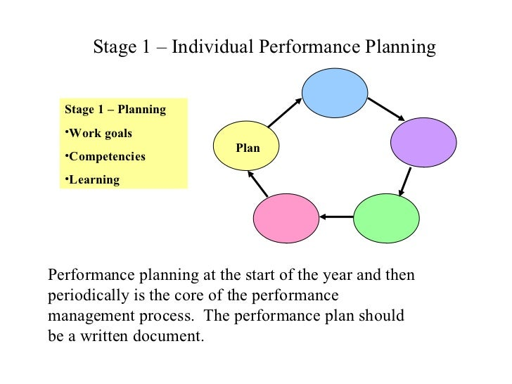 the performance management plan paper The purpose of this performance improvement plan  management support: listed  the following performance standards must be accomplished to demonstrate progress.