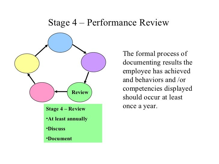 ... 57. Stage 4 U2013 Performance Review The Formal Process ...