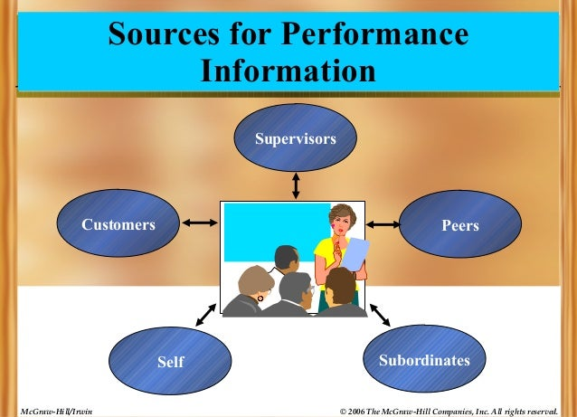 Sources for Performance Information Supervisors  Customers  Peers  Self McGraw-Hill/Irwin  Subordinates © 2006 The McGraw-...