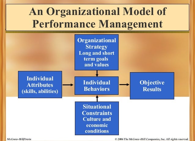 An Organizational Model of Performance Management Organizational Strategy Long and short term goals and values  Individual...