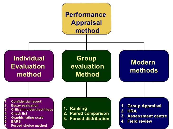 essay evaluation method performance appraisal Evaluating the evaluation is a common method where evaluators use an essay or short answer to conducting employee performance appraisals.