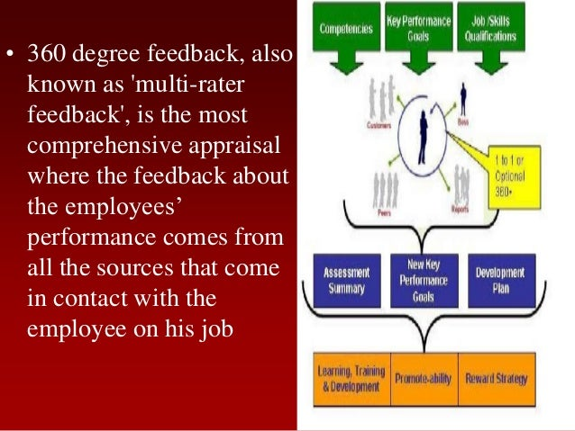 • 360 degree feedback, alsoknown as multi-raterfeedback, is the mostcomprehensive appraisalwhere the feedback aboutthe emp...