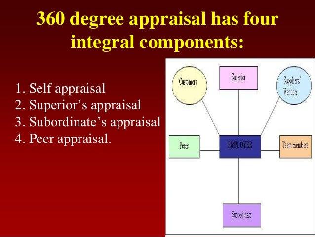 360 degree appraisal has fourintegral components:1. Self appraisal2. Superior's appraisal3. Subordinate's appraisal4. Peer...