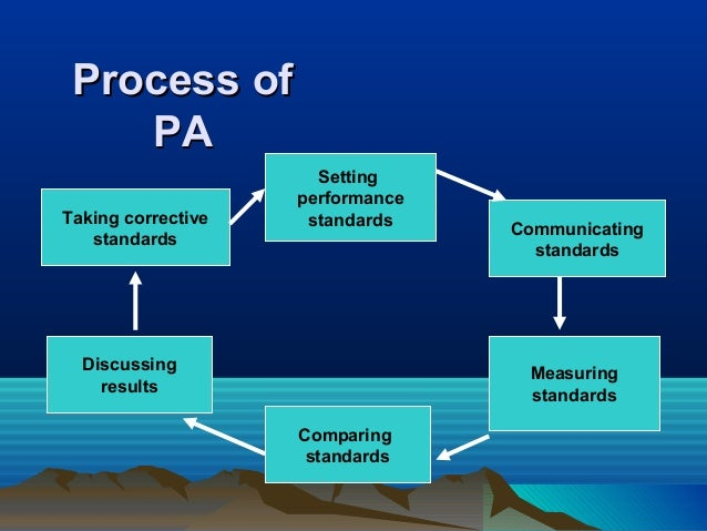 Process ofProcess of PAPA Setting performance standardsTaking corrective standards Discussing results Comparing standards ...