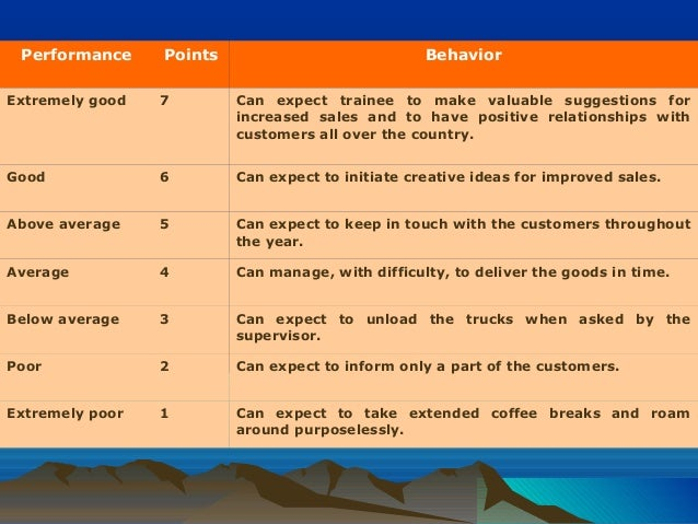 Performance Points Behavior Extremely good 7 Can expect trainee to make valuable suggestions for increased sales and to ha...