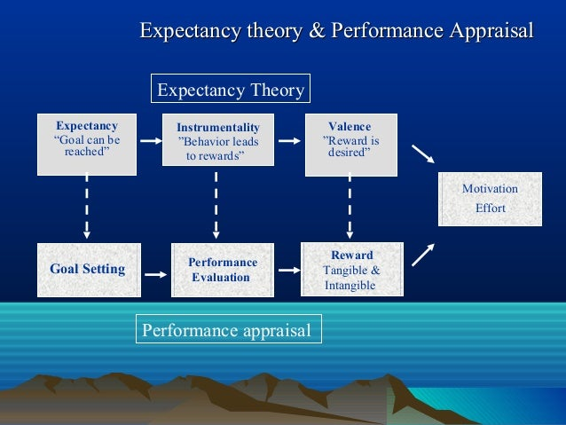 """Expectancy theory & Performance AppraisalExpectancy theory & Performance Appraisal Expectancy Theory Expectancy """"Goal can ..."""