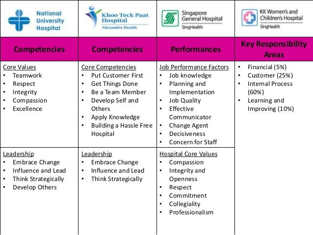 Process Of Employee ...