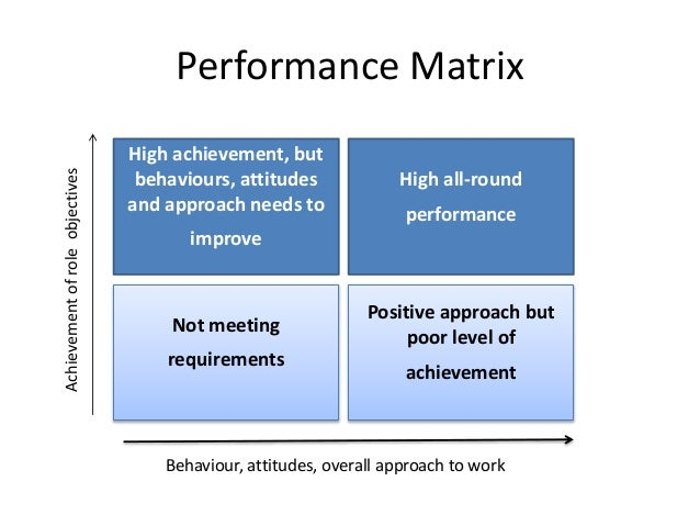 six factors which could distort performance appraisal Here i discuss six psychological factors that prejudice allowing plenty of time for emotional feelings to distort source of bias in performance appraisals.