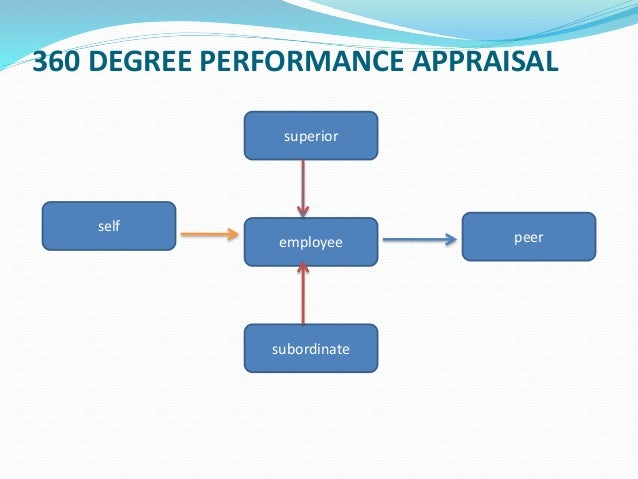 360 DEGREE PERFORMANCE APPRAISAL employee peer self superior subordinate