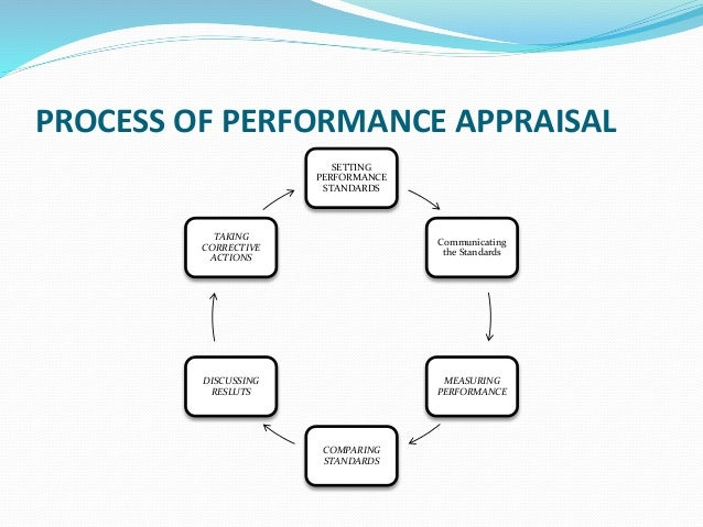PROCESS OF PERFORMANCE APPRAISAL SETTING PERFORMANCE STANDARDS Communicating the Standards MEASURING PERFORMANCE COMPARING...