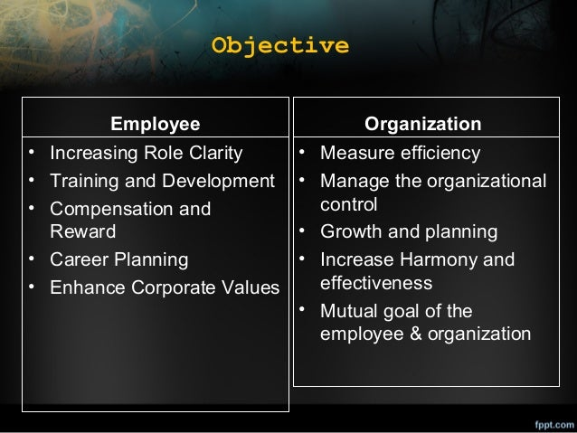 Objective Employee  Organization  • Increasing Role Clarity • Training and Development • Compensation and Reward • Career ...