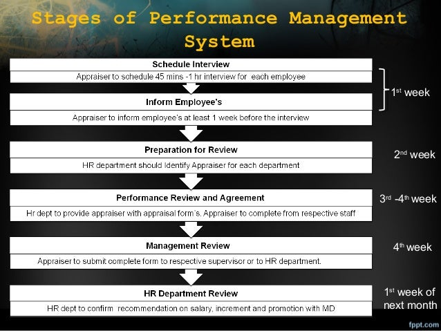 Stages of Performance Management System 1st week  2nd week  3rd -4th week  4th week  1st week of next month