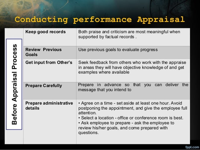 Conducting performance Appraisal Before Appraisal Process  Keep good records  Both praise and criticism are most meaningfu...
