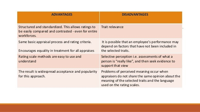 disadvantages of essay appraisal method Appraisal techniques advantages and disadvantages finance essay published:  appraisal techniques: advantages and disadvantages 41 npv advantages  44 payback criterion disadvantages since this is a basic appraisal technique, it has a lot of shortcomings it does not take into account the time value of money.