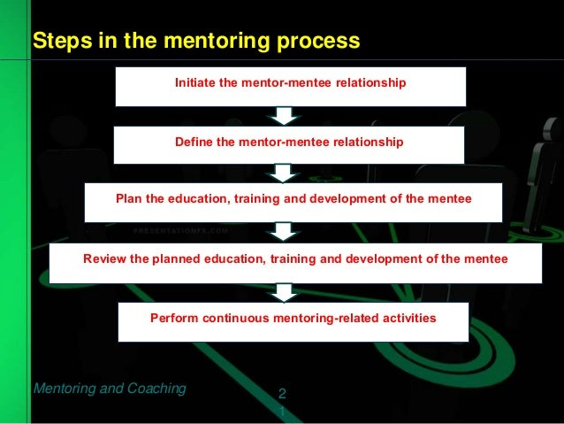 critically analysing performance as a mentor Mentor guide ‐ school and community support worker page 2 table of  contents  handling performance concerns with students  critically  evaluate from your classroom knowledge how these techniques are implemented  answer the.
