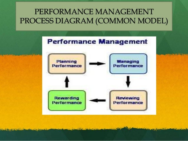 performance management process Traditional performance management solutions have typically been formal  programs and annual review processes designed with an.