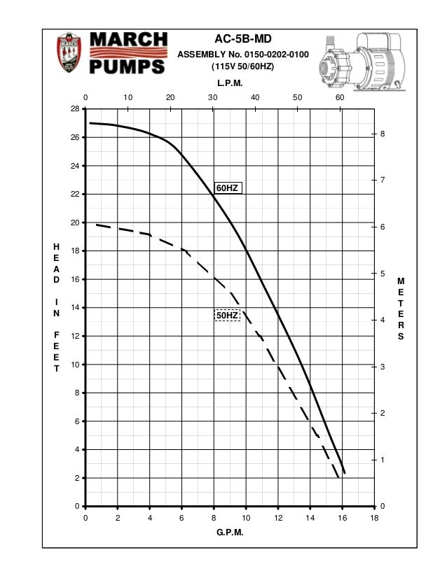Industrial Pump Performance Curve for March Beer Pump