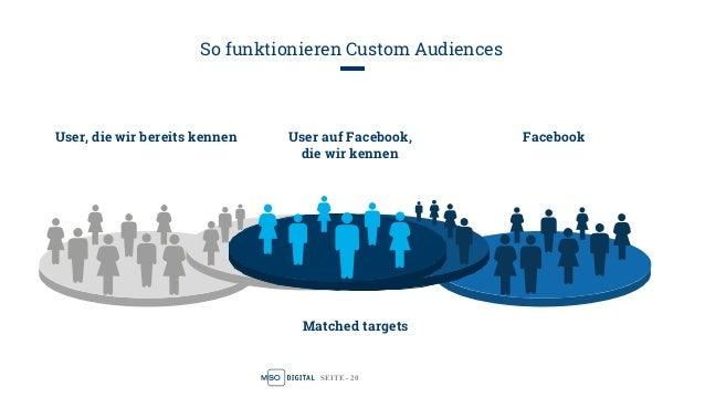 SEITE - 20 So funktionieren Custom Audiences User, die wir bereits kennen User auf Facebook, die wir kennen Facebook Match...