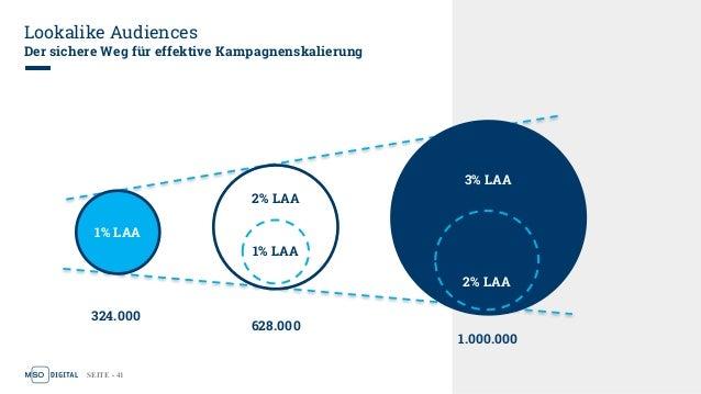 SEITE - 41 Lookalike Audiences Der sichere Weg für effektive Kampagnenskalierung 2% LAA 1% LAA 3% LAA 2% LAA 1% LAA 324.00...