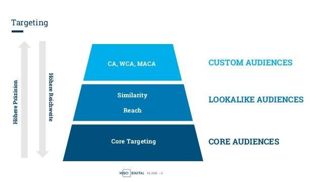 SLIDE - 6 Targeting CUSTOM AUDIENCES LOOKALIKE AUDIENCES CORE AUDIENCES CA, WCA, MACA Similarity Reach Core Targeting Höhe...