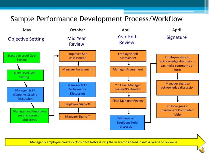intern performance development process This performance management process checklist will help you create an effective employee performance management and development system see the checklist.