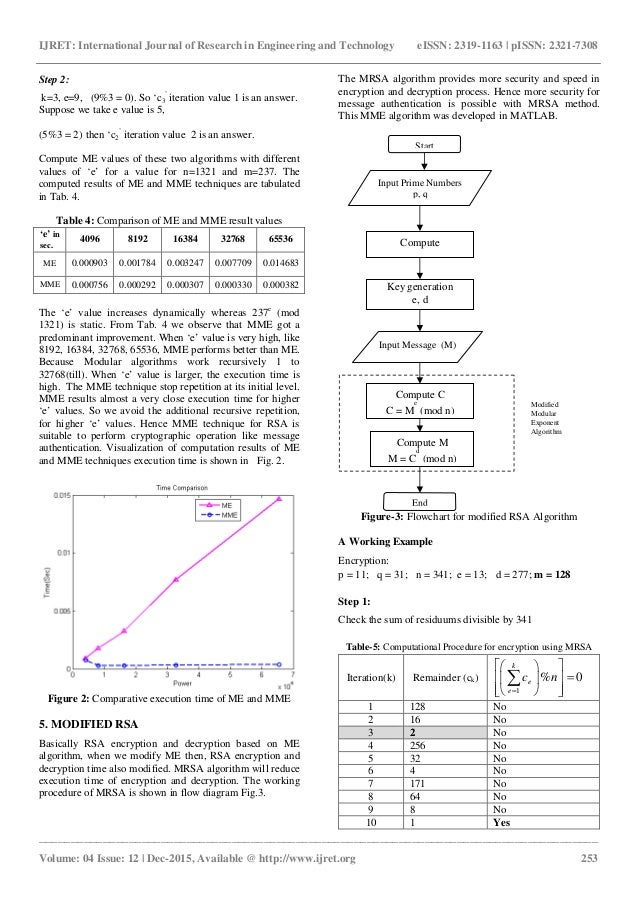 Performance evaluation of modified modular exponentiation for rsa alg 4 ccuart Gallery