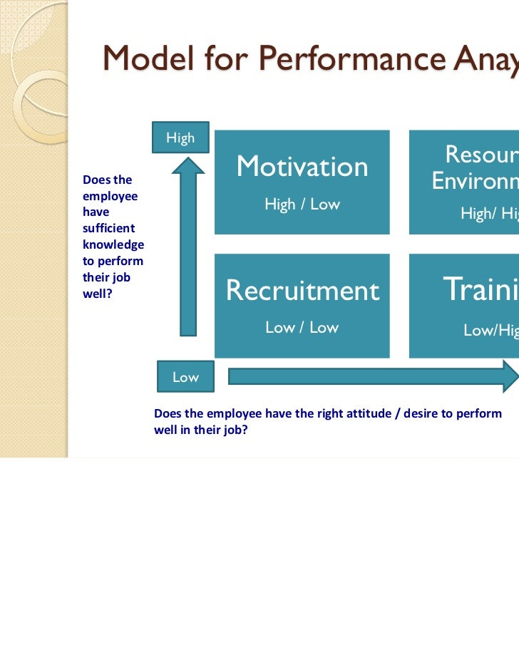 training needs anaysis Checklist 090 training needs analysis introduction effective training or development depends on knowing what is required - for the individual, the department and the.